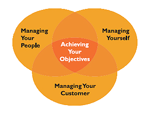 Management training chart on how to set and achieve your objectives.