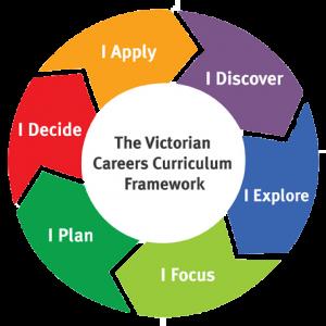 Framework chart for our development into career skills.