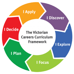 Framework chart for our development into career skills.